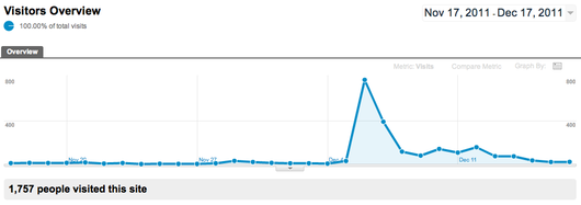 social-triggers-case-study-traffic-spike
