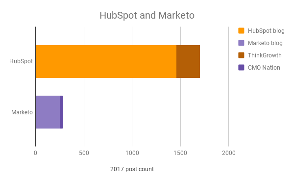 2017-blog-post-count-hubspot-marketo