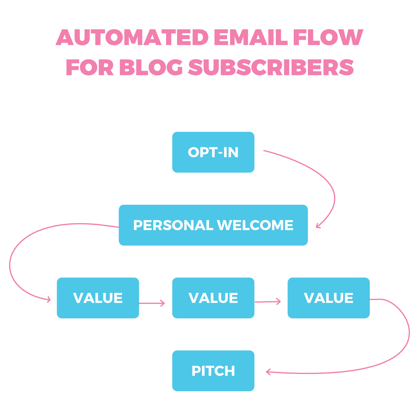 Chart showing Groove HQ's onboarding flow.