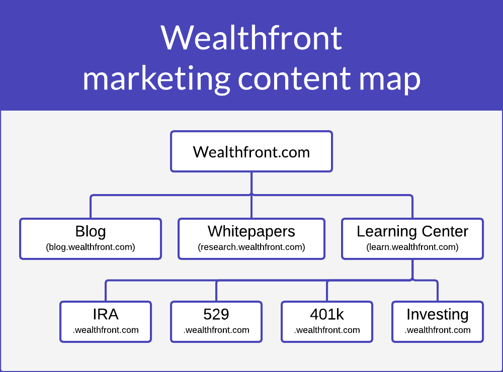 Wealthfront-content-map