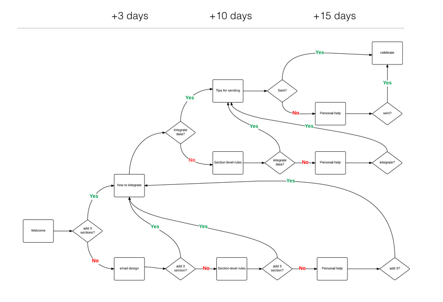 Intricate flowchart showing email sequence.