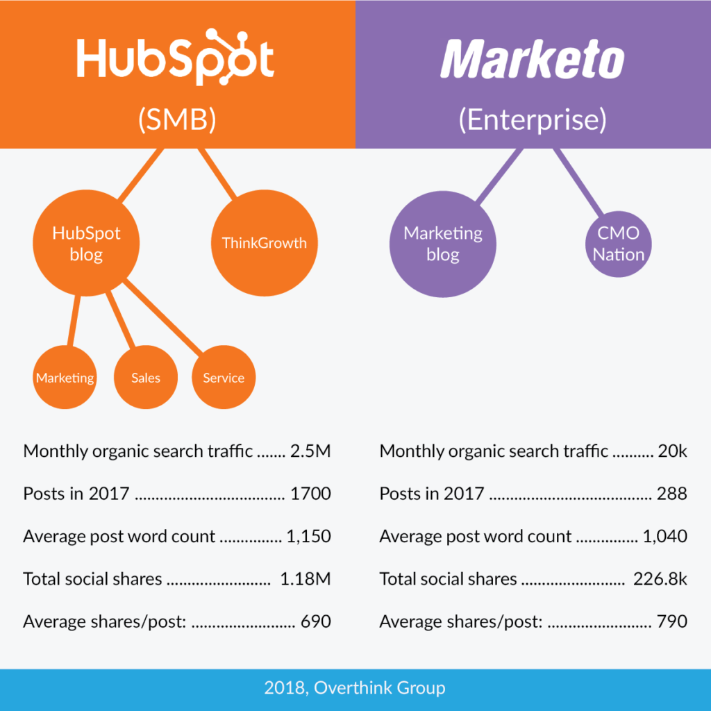 hubspot-marketo-side-by-side