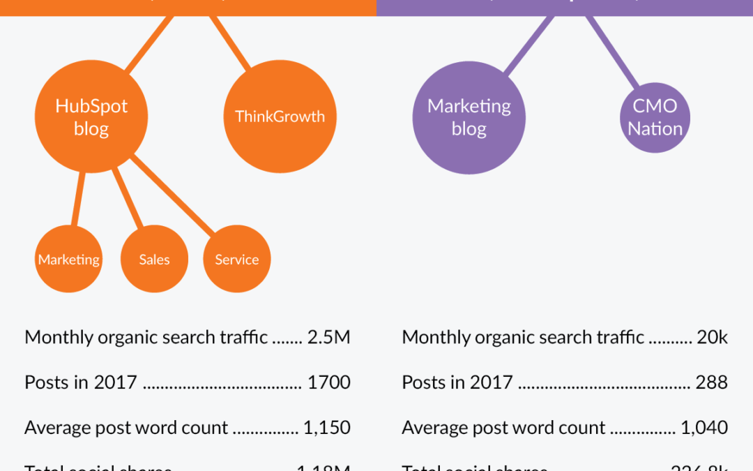 HubSpot and Marketo Blogs: a Side-by-Side Teardown