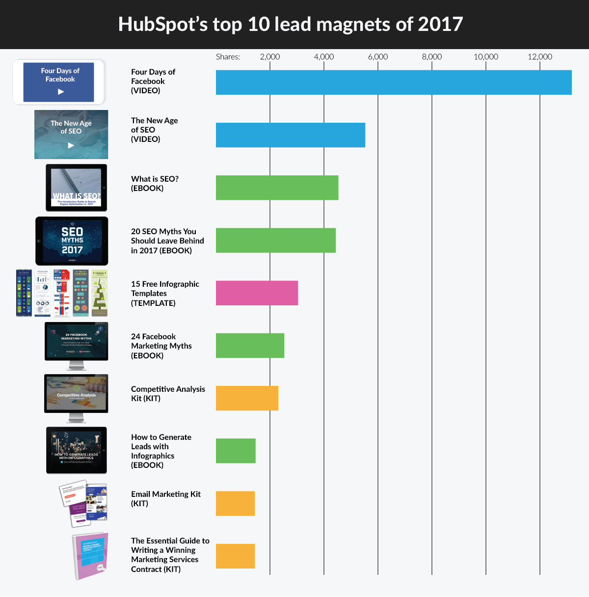How to write content that gets leads hubspots top 10 lead magnets summary hubspot lead magnets fandeluxe Image collections