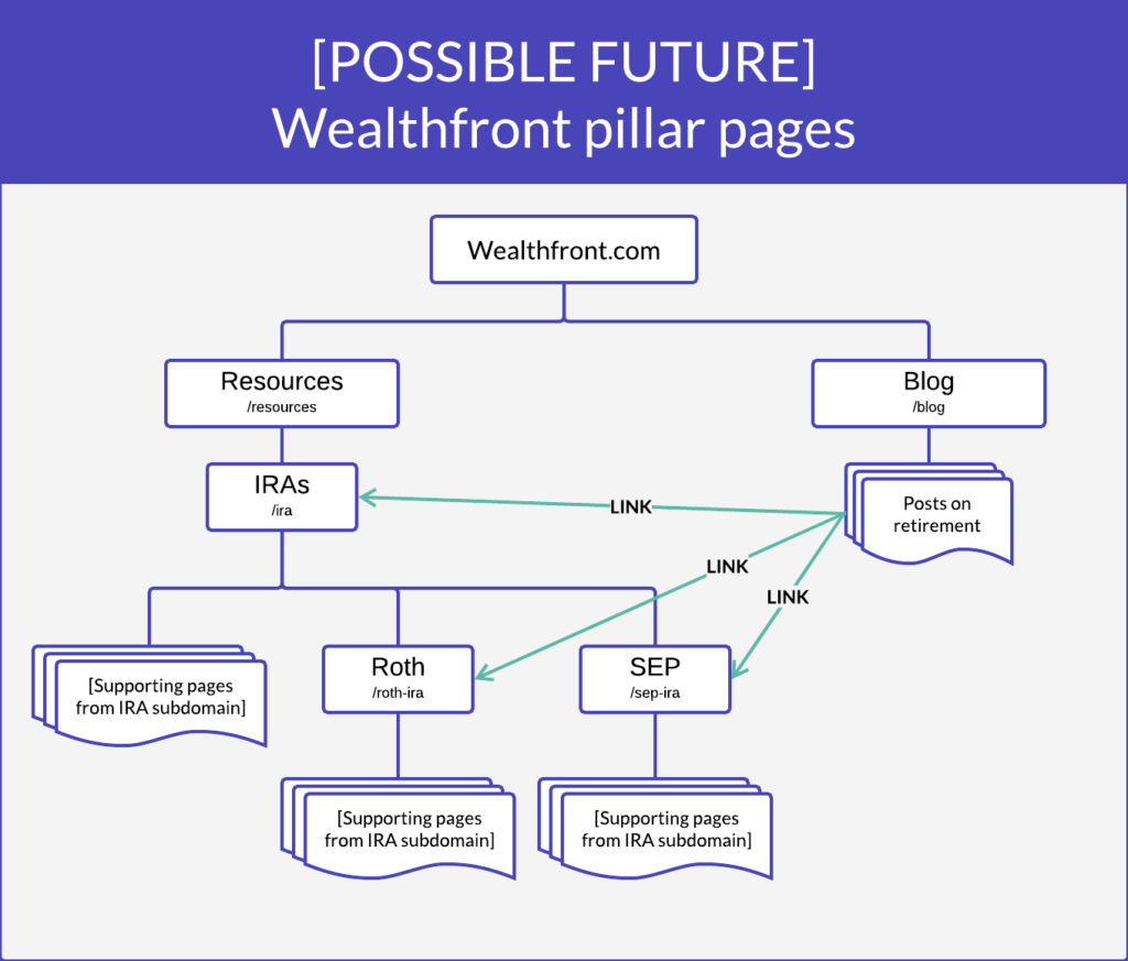 wealthfront-ira-structure