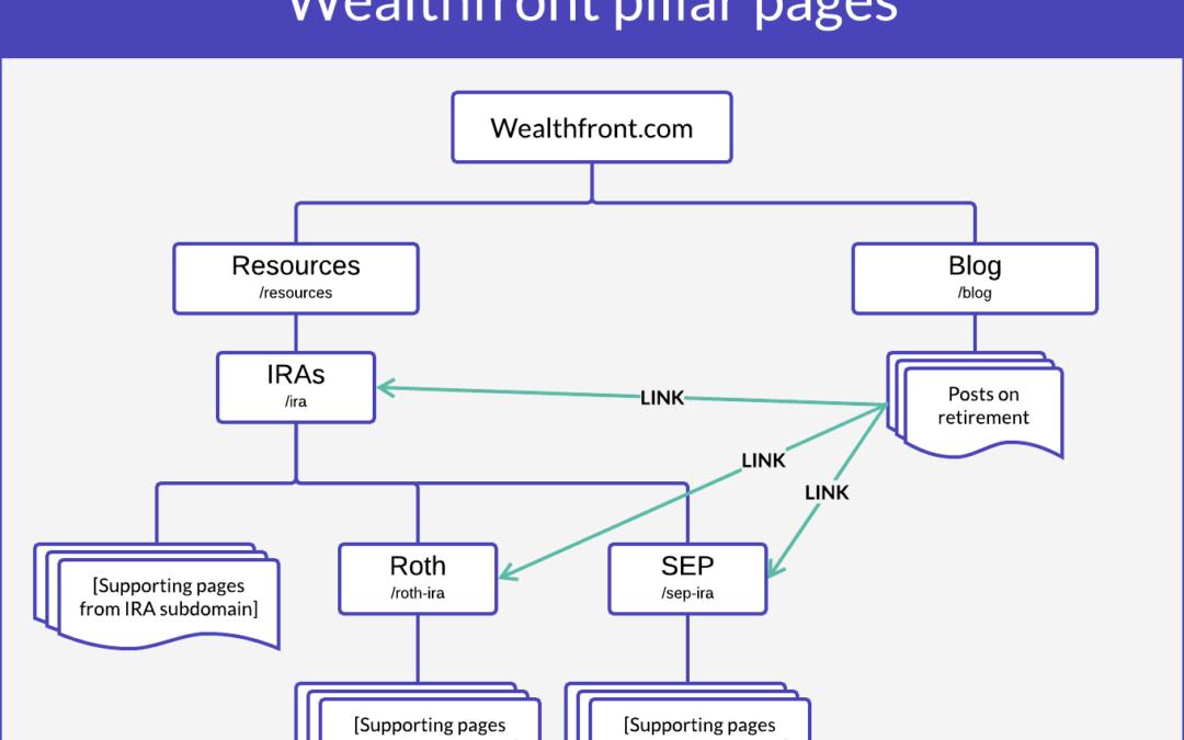 Humanizing the Robo-Advisor: Inside Wealthfront's Content Marketing Strategy