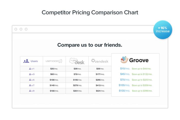 Price comparison page