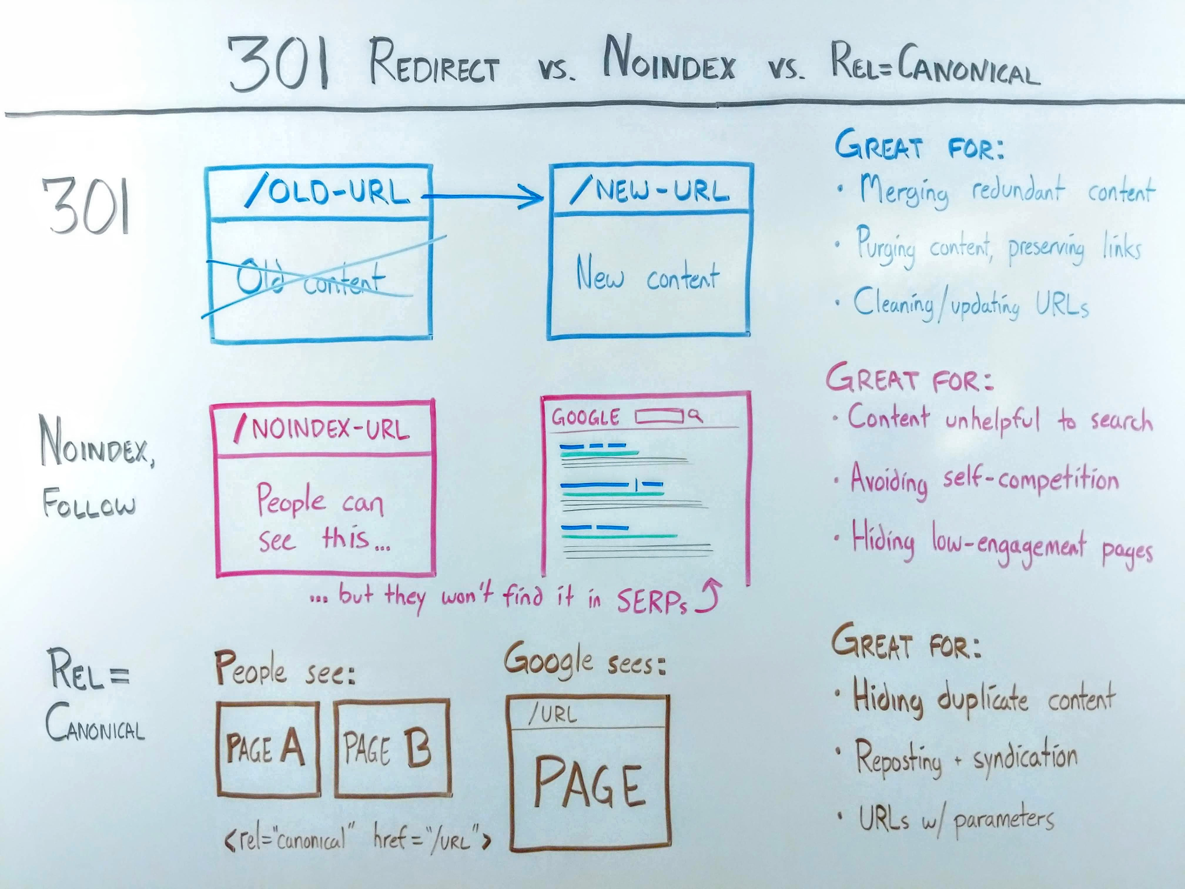301-redirects-noindex-rel-canonical