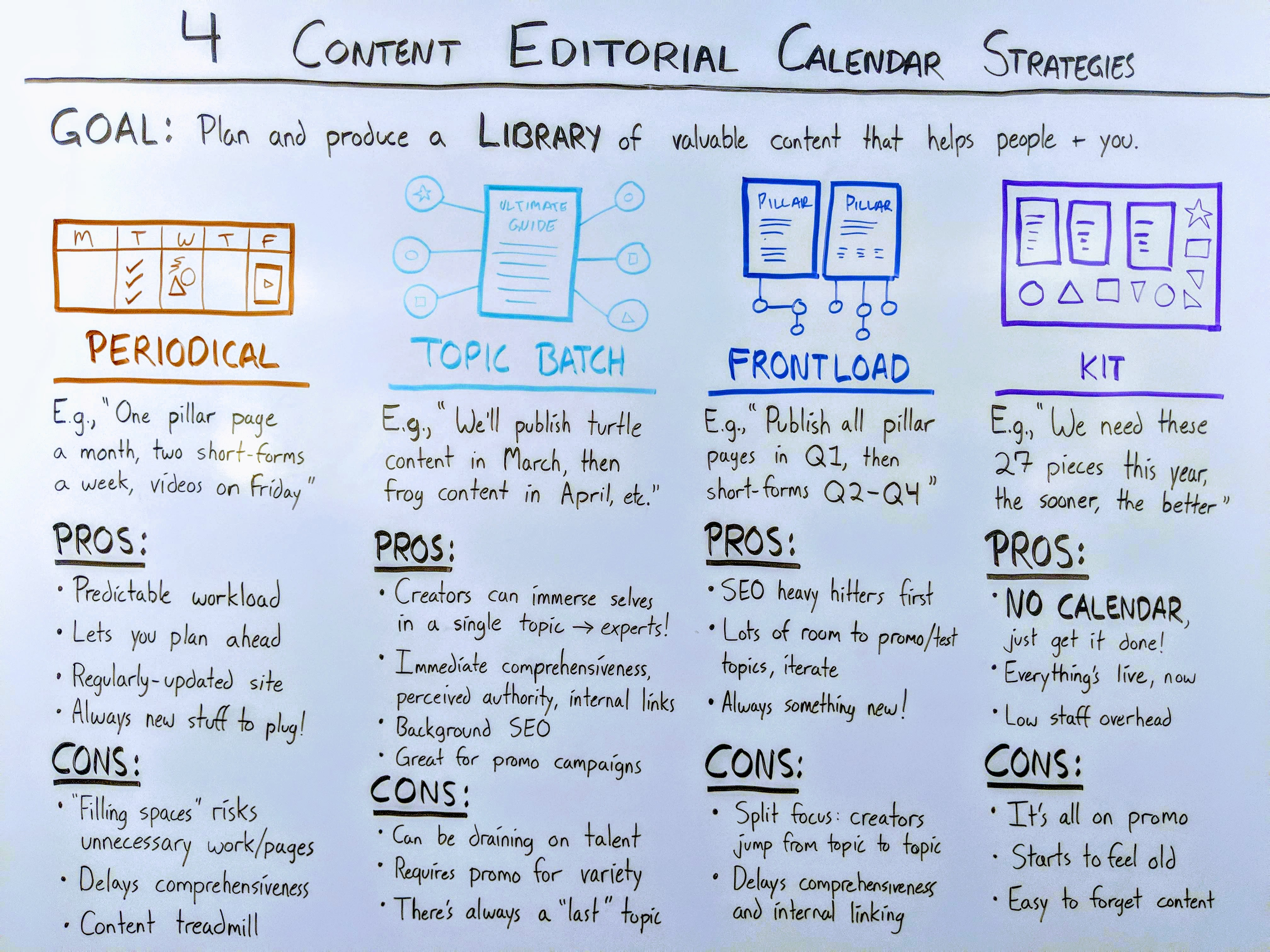 content-marketing-editorial-calendars