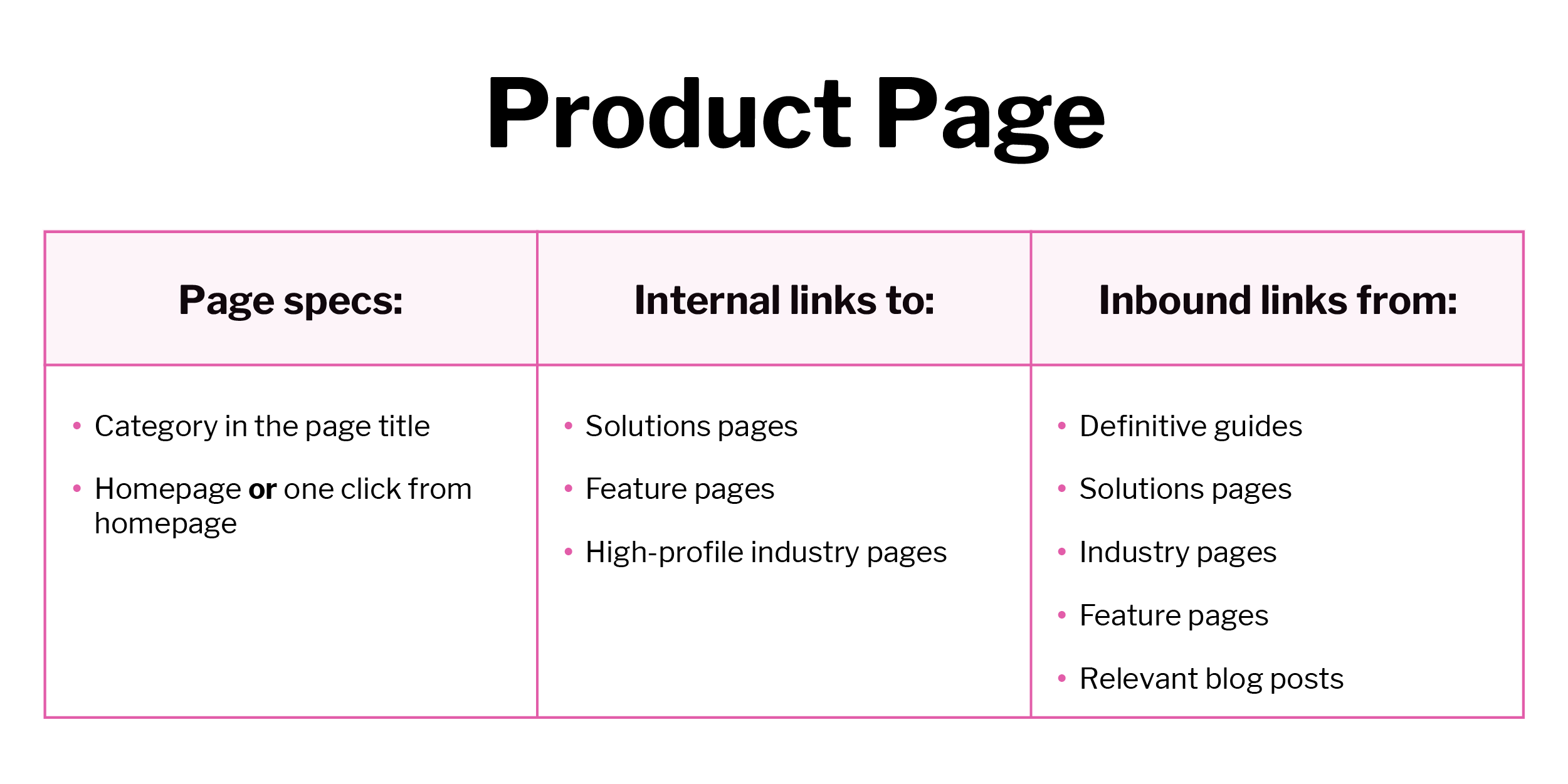 Table of internal links for optimizing a product page