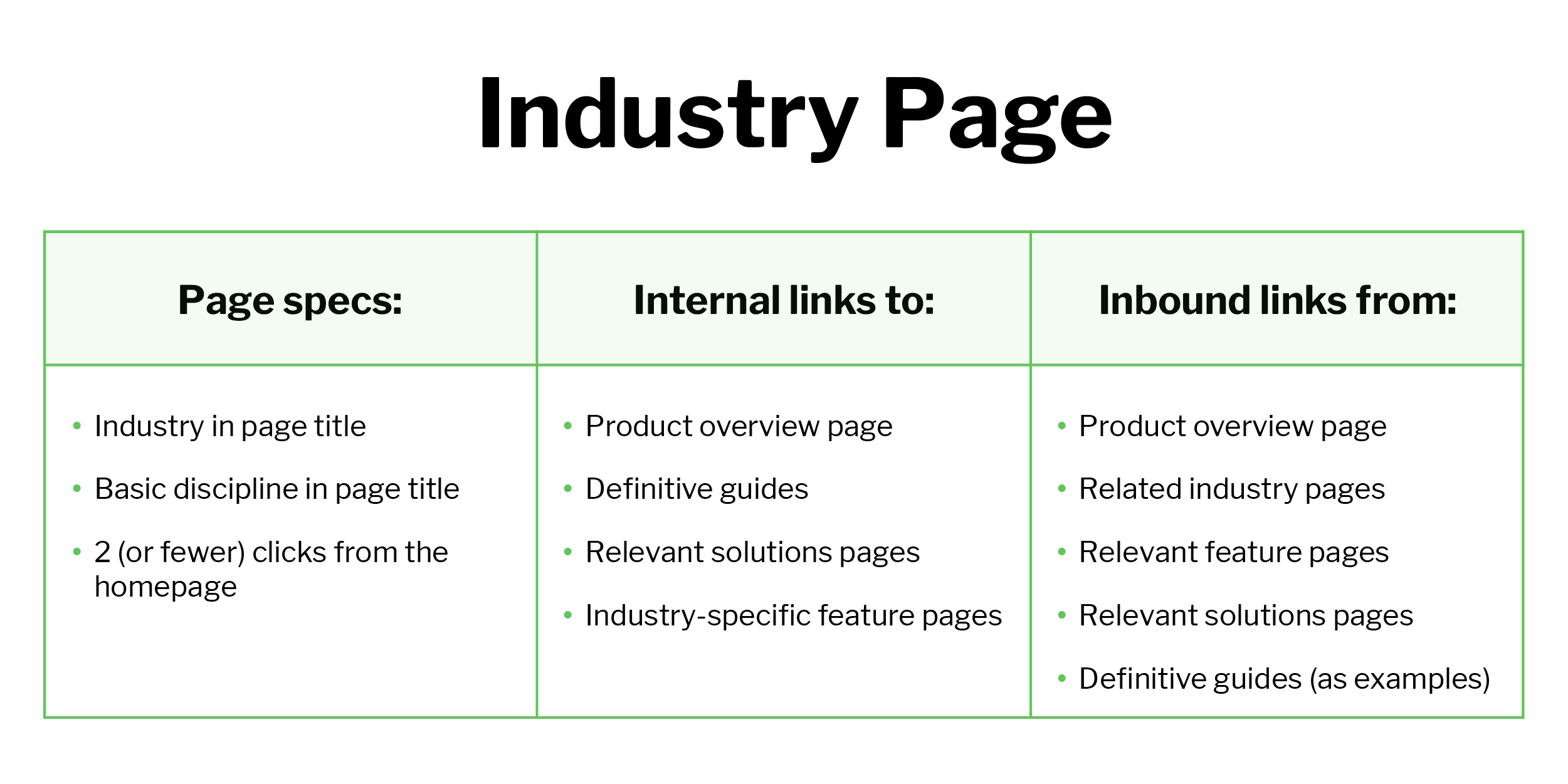 List of tips for optimizing B2B SaaS industry pages for SEO
