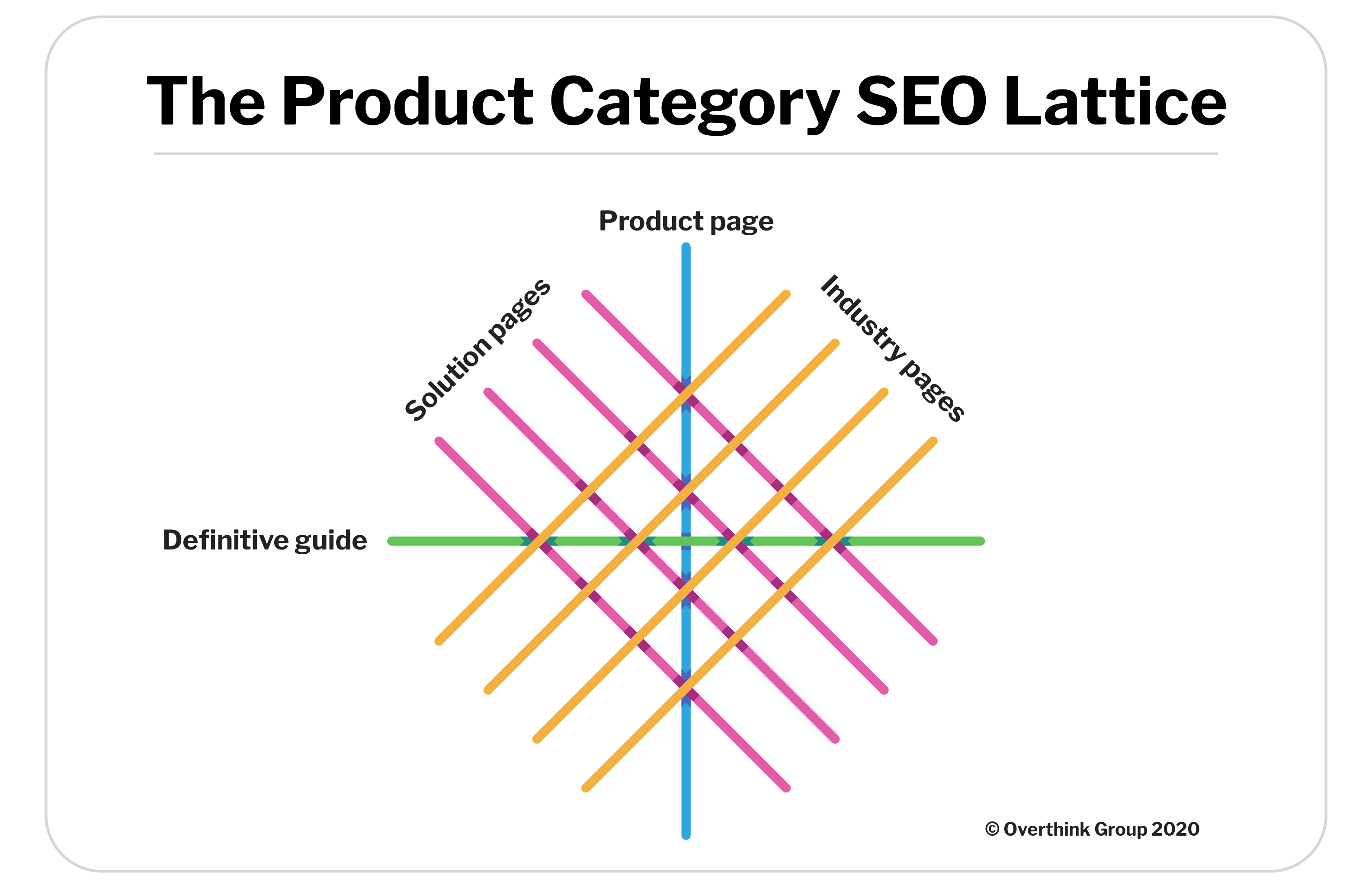 link-lattice-industry-pages