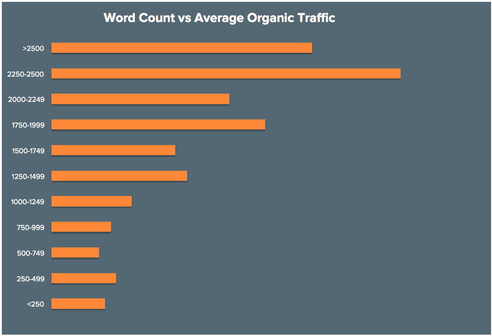 graph showing the word count of best performing posts on Hubspot blog