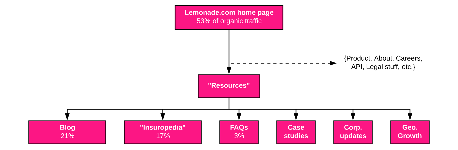 Lemonade website structure