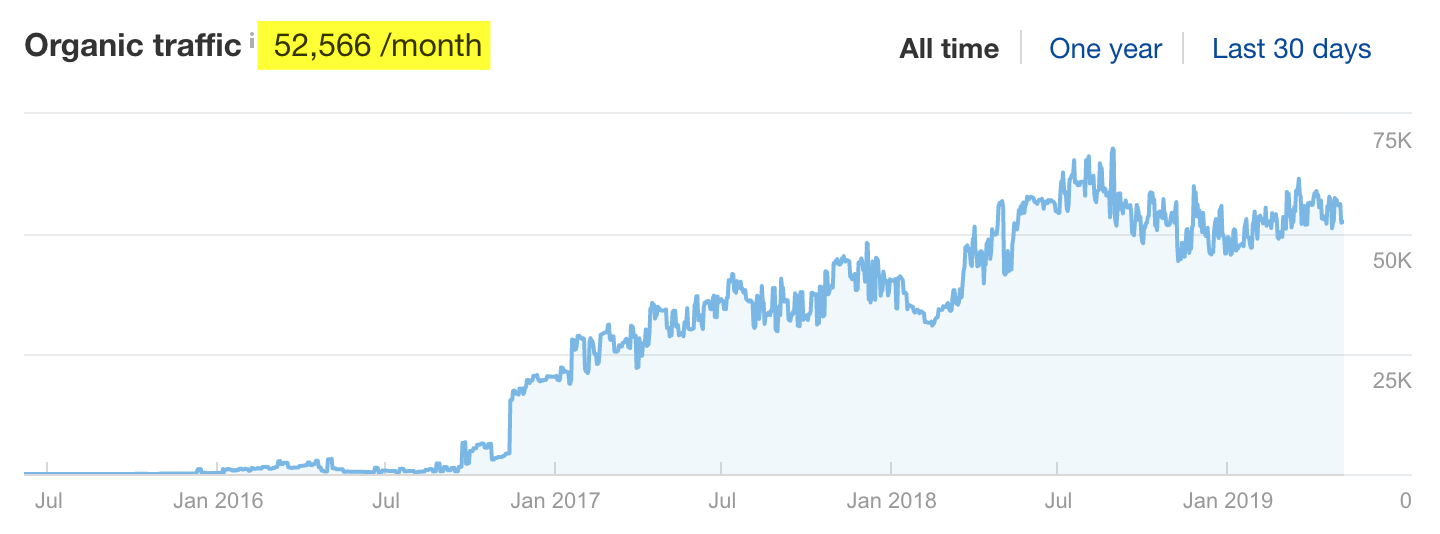 Chart of Lemonade.com's growing organic traffic