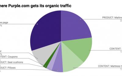 Teardown: Purple's Direct-to-Consumer SEO Strategy