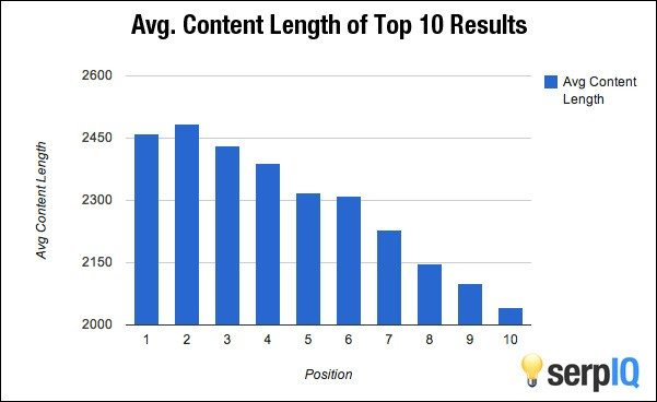 graph showing the average length of blog posts that rank in Google