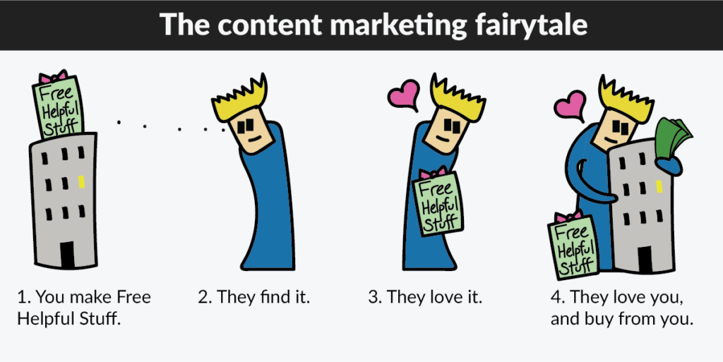 How Content Marketing Works (Visually Explained)