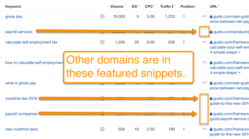 Featured snippets owned by your competitors