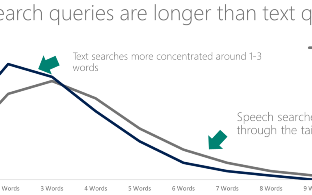 How Keywords Lost SEO Importance: an Analogy