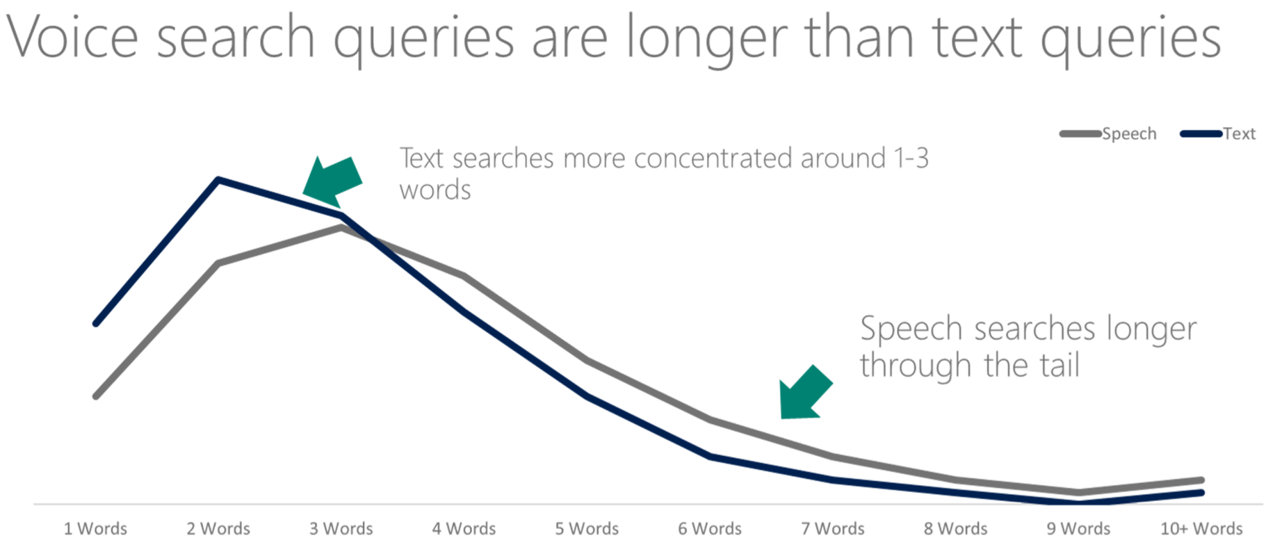 Graph showing that voice searches are longer on average