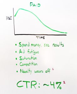 paid-marketing-decreasing-roi